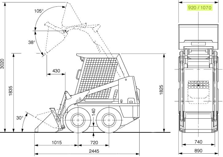 SDK4 bobcat measurements